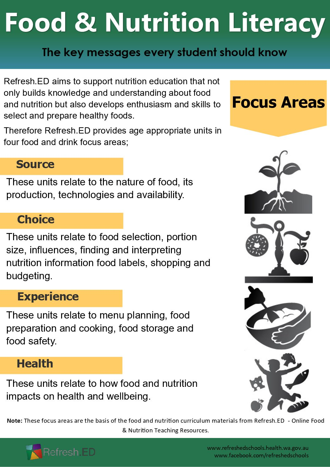Food and Nutrition Literacy Focus Areas - Refresh ED